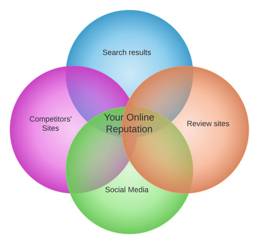 Online reputation - Gradient